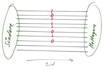 illustration av överföring (parallell)